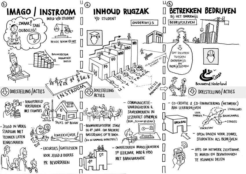 infographic bouwend nederland